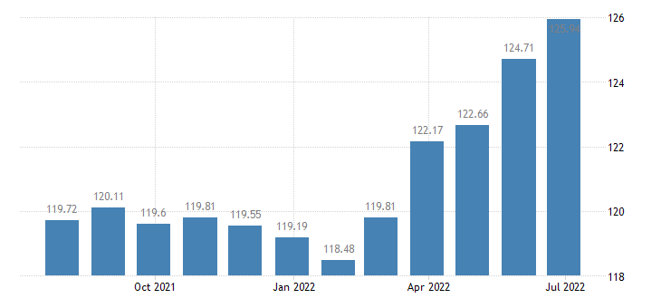 france harmonised idx of consumer prices hicp dried smoked or salted fish seafood eurostat data