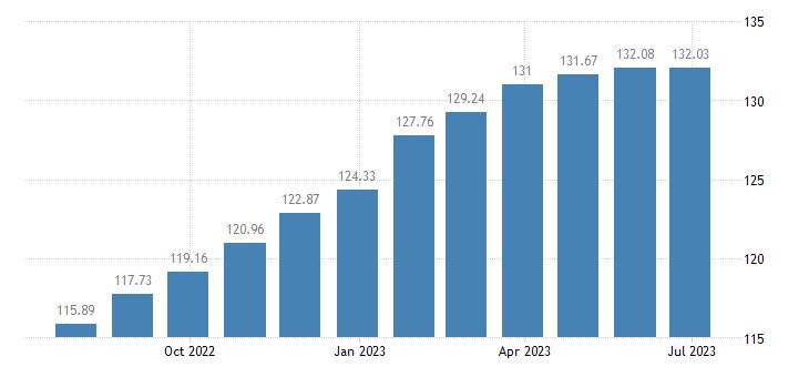 france harmonised idx of consumer prices hicp eggs eurostat data
