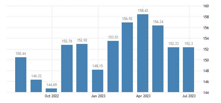 france harmonised idx of consumer prices hicp energy seasonal food eurostat data