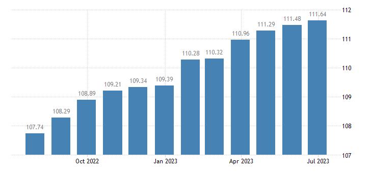 france harmonised idx of consumer prices hicp fiction books eurostat data