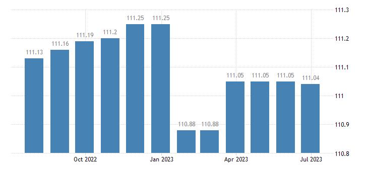 france harmonised idx of consumer prices hicp financial services n e c eurostat data