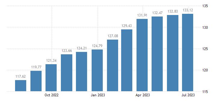 france harmonised idx of consumer prices hicp food eurostat data
