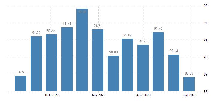 france harmonised idx of consumer prices hicp food processing appliances eurostat data