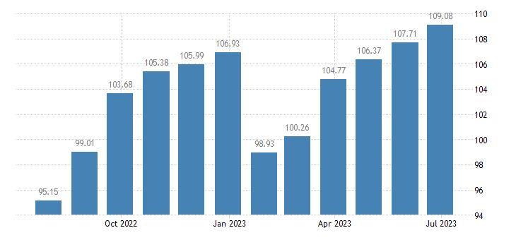 france harmonised idx of consumer prices hicp footwear eurostat data