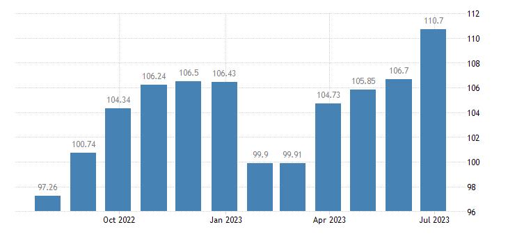 france harmonised idx of consumer prices hicp footwear for men eurostat data