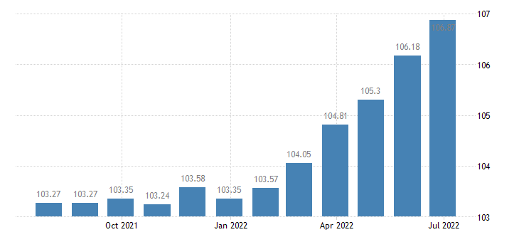 france harmonised idx of consumer prices hicp fortified wines eurostat data