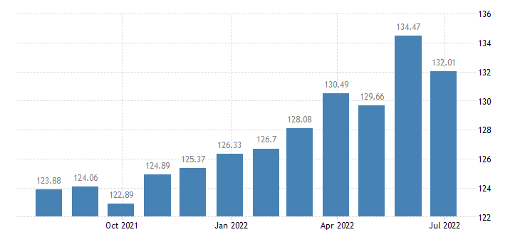 france harmonised idx of consumer prices hicp fresh or chilled seafood eurostat data