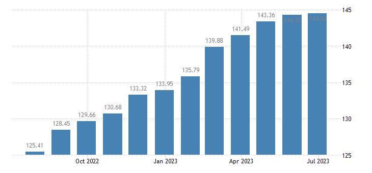 france harmonised idx of consumer prices hicp frozen fish eurostat data
