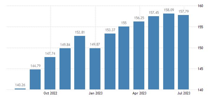 france harmonised idx of consumer prices hicp frozen fruit eurostat data
