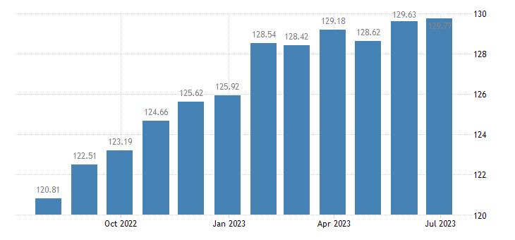 france harmonised idx of consumer prices hicp frozen seafood eurostat data