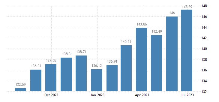 france harmonised idx of consumer prices hicp fruit eurostat data