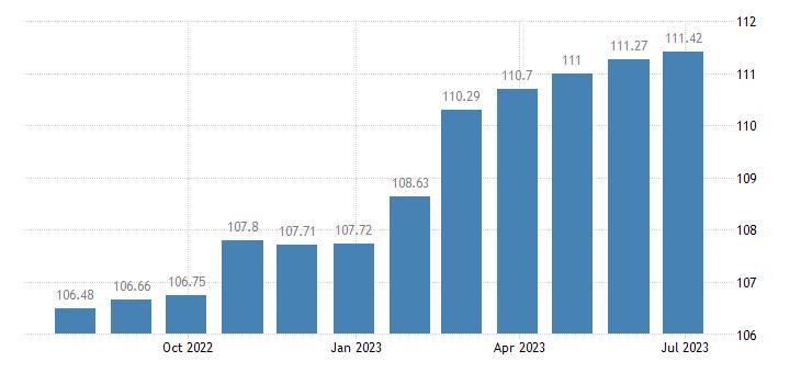 france harmonised idx of consumer prices hicp fully administered prices eurostat data