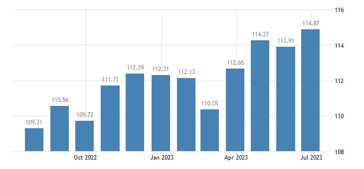 france harmonised idx of consumer prices hicp furnishings fabrics curtains eurostat data