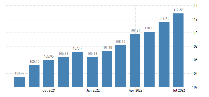 france harmonised idx of consumer prices hicp furniture furnishings carpets other floor coverings eurostat data