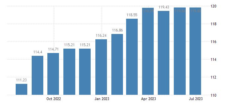 france harmonised idx of consumer prices hicp furniture furnishings eurostat data