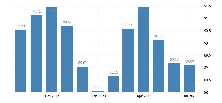 france harmonised idx of consumer prices hicp games hobbies eurostat data