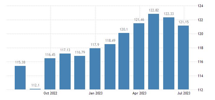 france harmonised idx of consumer prices hicp garden furniture eurostat data
