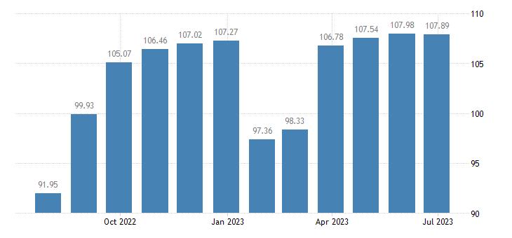 france harmonised idx of consumer prices hicp garments eurostat data