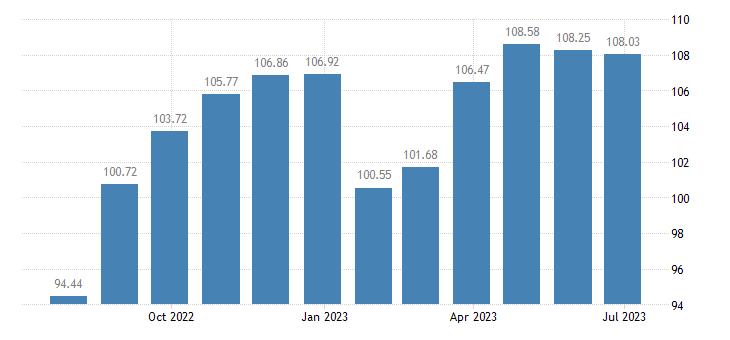 france harmonised idx of consumer prices hicp garments for men eurostat data