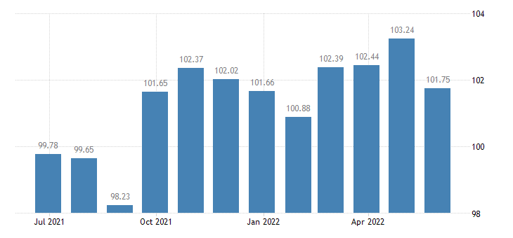 france harmonised idx of consumer prices hicp general practice eurostat data