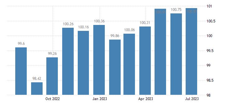 france harmonised idx of consumer prices hicp health eurostat data