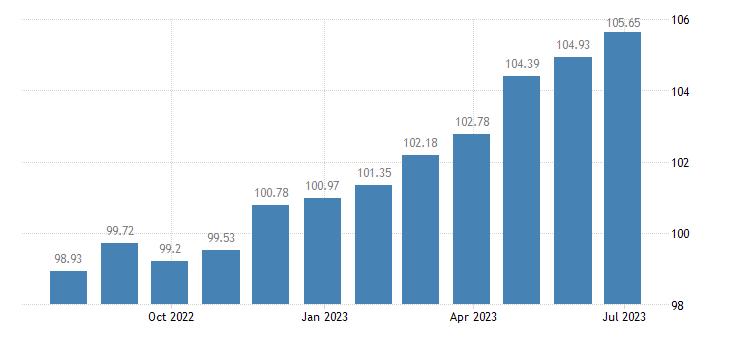 france harmonised idx of consumer prices hicp hire of furniture furnishings eurostat data