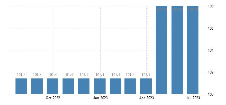 france harmonised idx of consumer prices hicp hospital services eurostat data