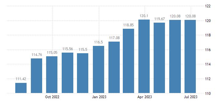 france harmonised idx of consumer prices hicp household furniture eurostat data