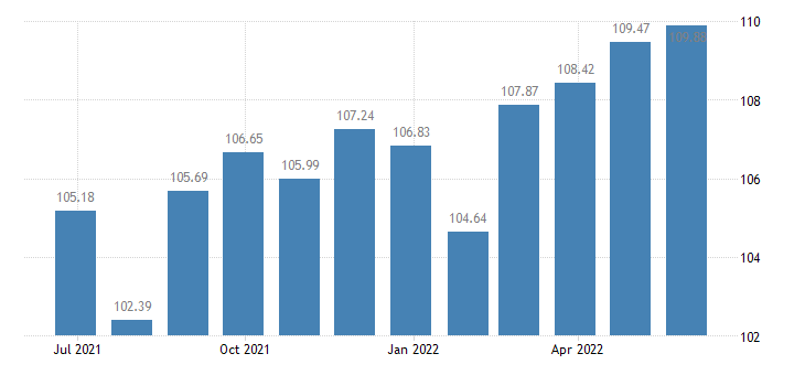 france harmonised idx of consumer prices hicp household textiles eurostat data