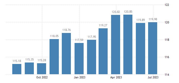 france harmonised idx of consumer prices hicp industrial goods eurostat data