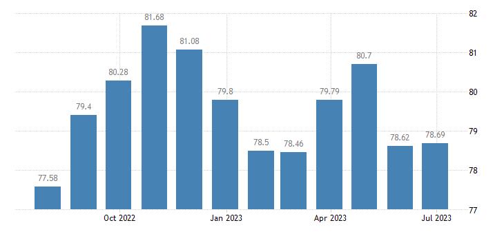 france harmonised idx of consumer prices hicp information processing equipment eurostat data