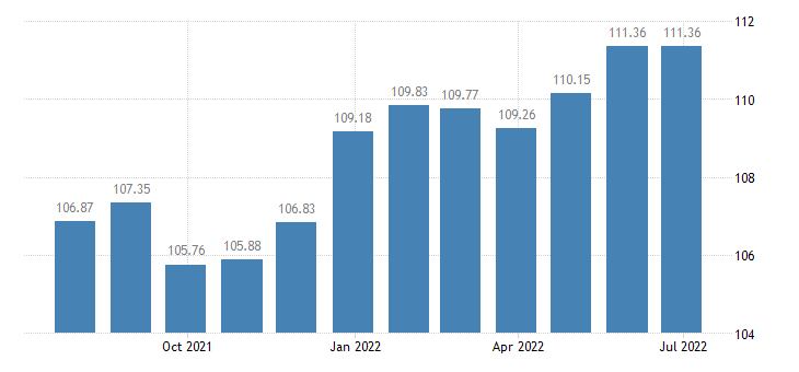 france harmonised idx of consumer prices hicp insurance connected with health eurostat data