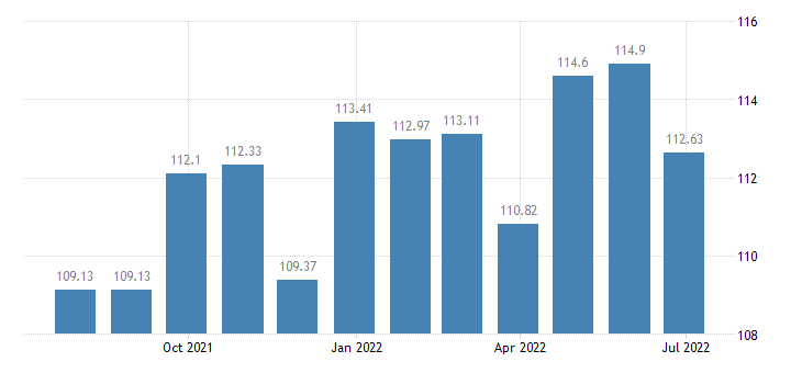 france harmonised idx of consumer prices hicp insurance connected with the dwelling eurostat data