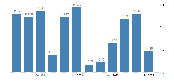 france harmonised idx of consumer prices hicp insurance connected with transport eurostat data