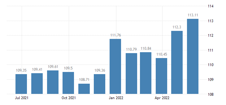 france harmonised idx of consumer prices hicp insurance eurostat data