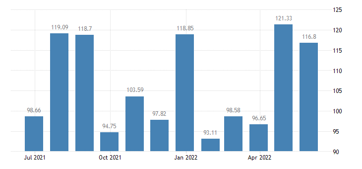 france harmonised idx of consumer prices hicp international flights eurostat data