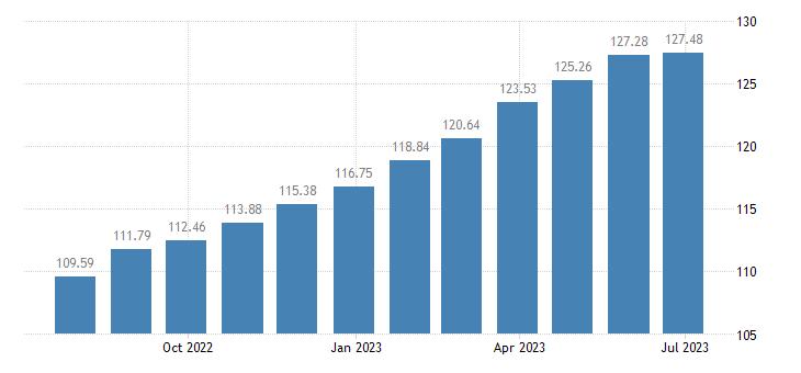 france harmonised idx of consumer prices hicp jams marmalades honey eurostat data