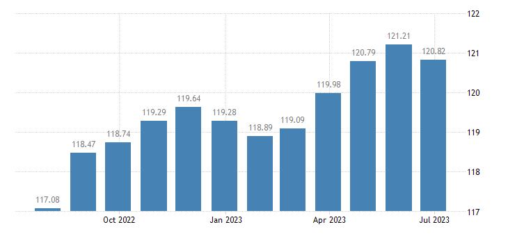 france harmonised idx of consumer prices hicp jewellery clocks watches eurostat data