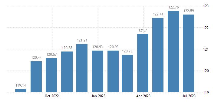france harmonised idx of consumer prices hicp jewellery eurostat data