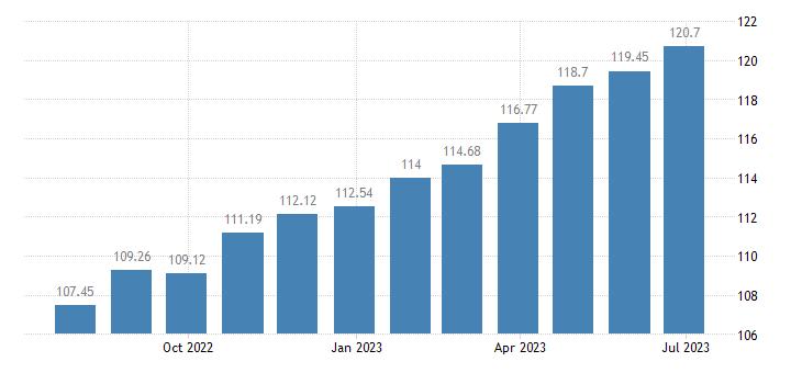 france harmonised idx of consumer prices hicp lager beer eurostat data
