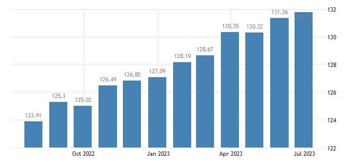 france harmonised idx of consumer prices hicp lamb goat eurostat data