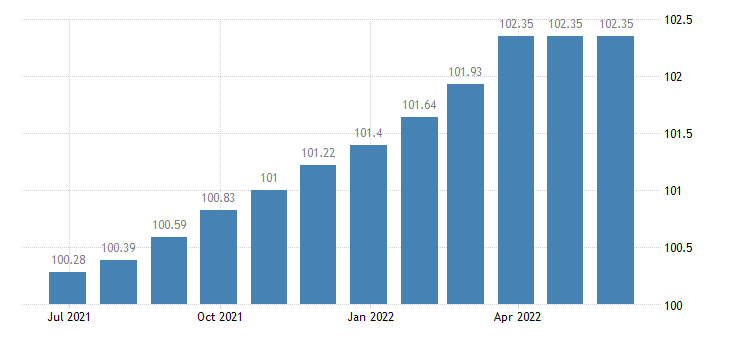 france harmonised idx of consumer prices hicp legal services accountancy eurostat data