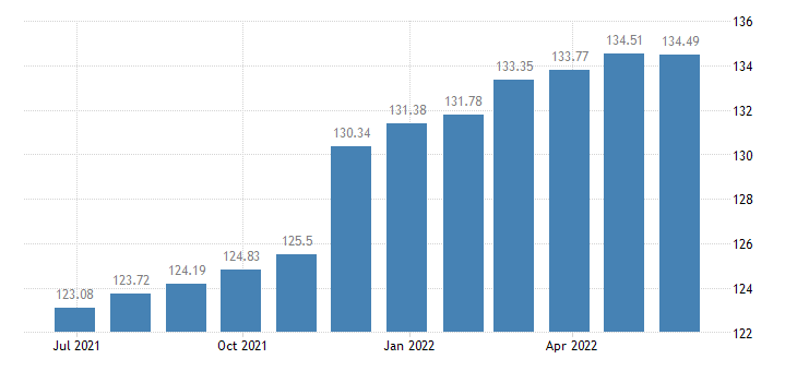 france harmonised idx of consumer prices hicp liquefied hydrocarbons butane propane etc eurostat data