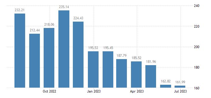 france harmonised idx of consumer prices hicp liquid fuels eurostat data