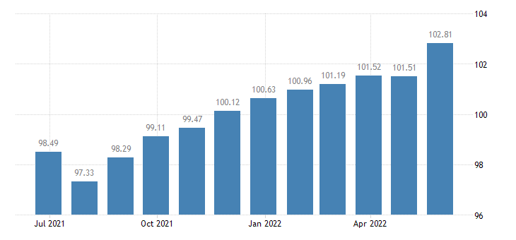 france harmonised idx of consumer prices hicp lubricants eurostat data