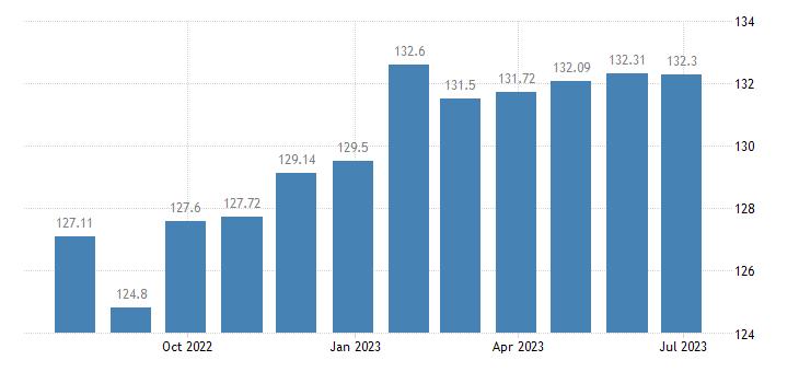 france harmonised idx of consumer prices hicp magazines periodicals eurostat data