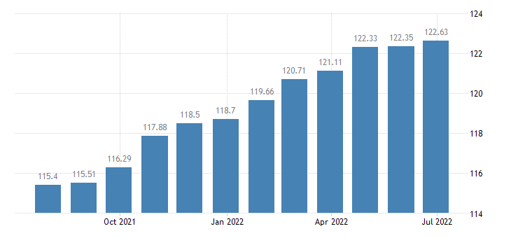 france harmonised idx of consumer prices hicp mainly administered prices eurostat data