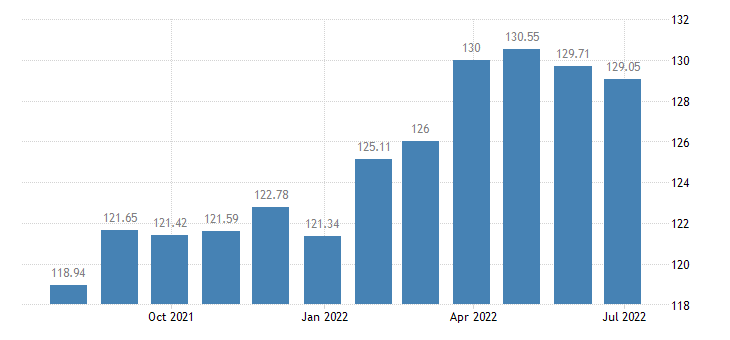 france harmonised idx of consumer prices hicp major durables for indoor recreation eurostat data