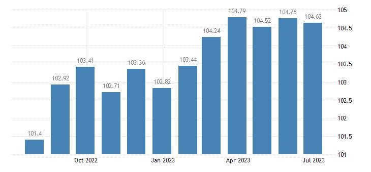 france harmonised idx of consumer prices hicp major tools equipment eurostat data
