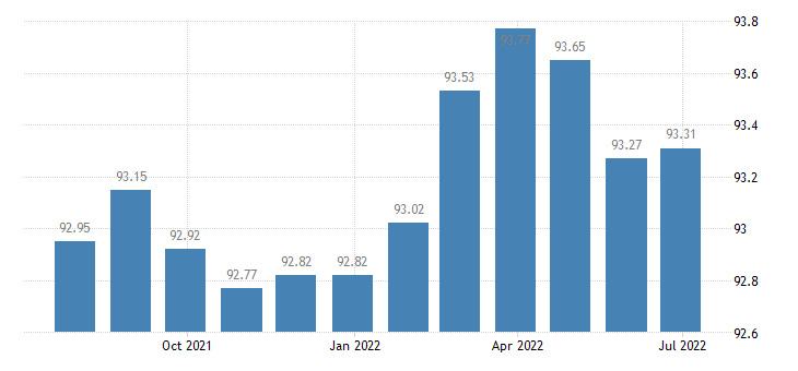 france harmonised idx of consumer prices hicp medical products appliances equipment eurostat data